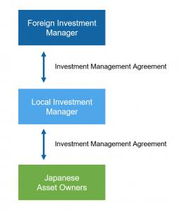 Japanese asset management business scheme